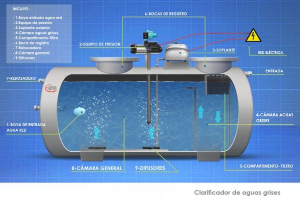 CAST_PRODUCTOS_DEPOSITOS_Clarificador de aguas grises